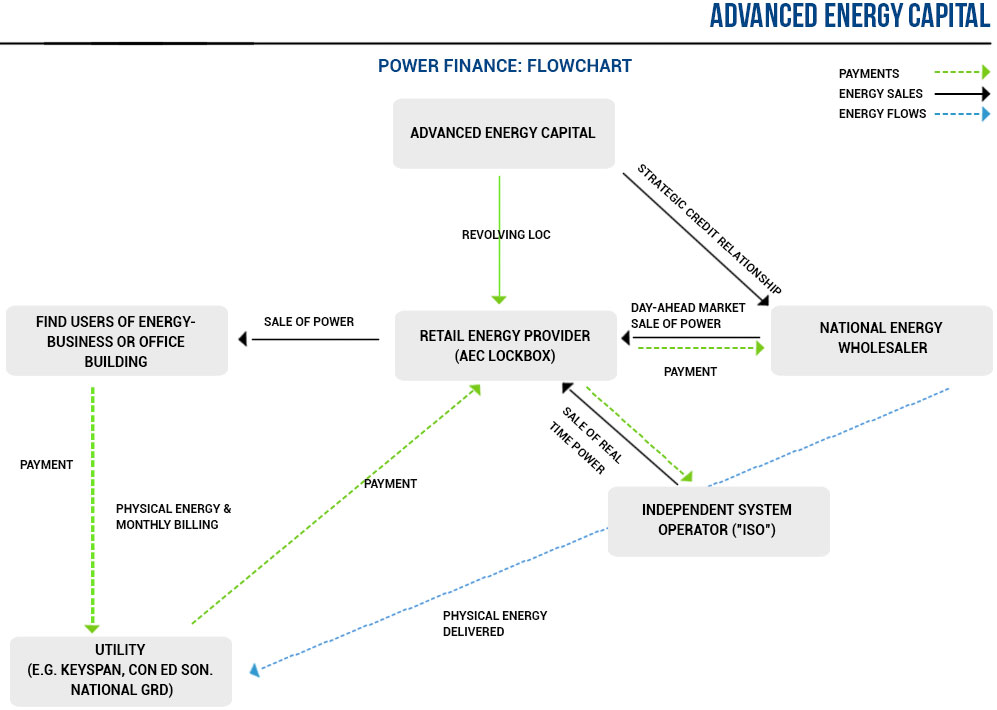 Power Finance Flowchart