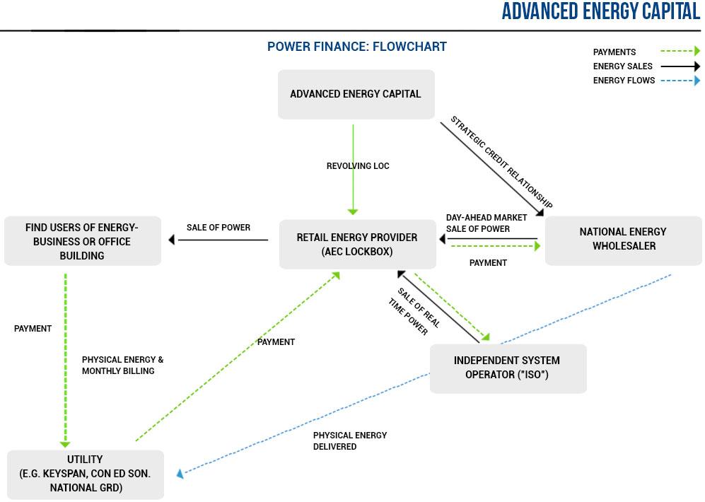 Power Finance Flowchart
