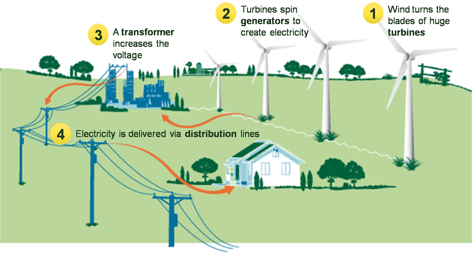 Wind Power Wiring Diagram And Schematics Turbine Diagrams Farm Get Free Image About Grid Connection