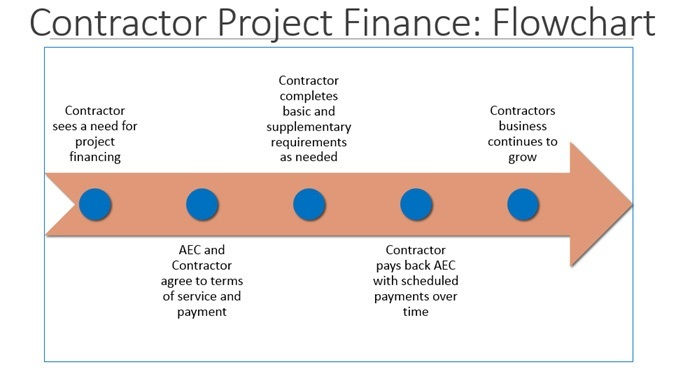 Contractor Project Finance Flowchart